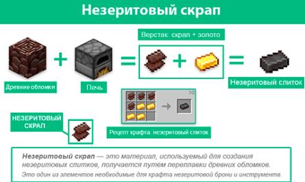 Незеритовый скрап Майнкрафт гайд
